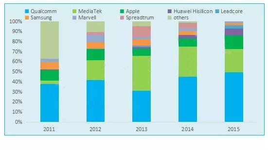 从千元机到高端机 过去五年手机处理器市场总结