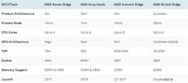 Intel最新处理器路线图:10nm大延期