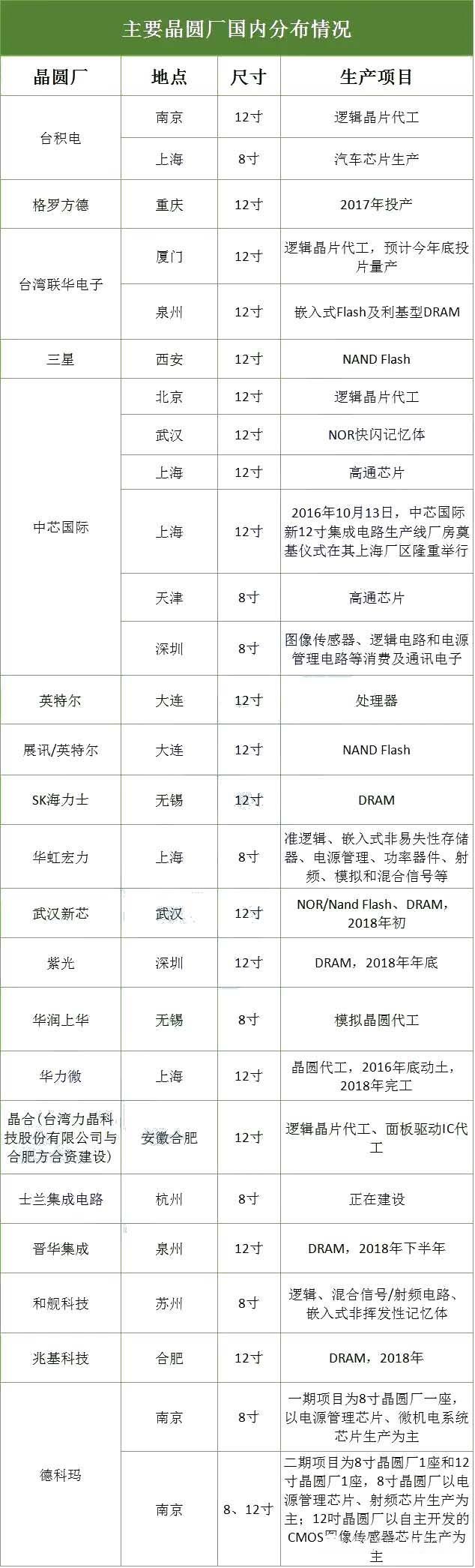 重磅!2016全球晶圆代工厂Top30及其国内分布图
