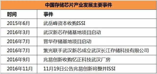 发展存储芯片产业 中国是认真的