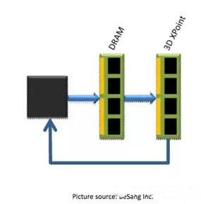 或将助英特尔摆脱NAND生产困境 3D XPoint内存的机遇与挑战