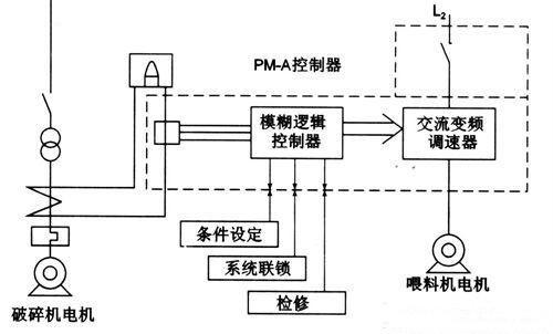 电路波避障流程图