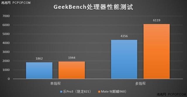 麒麟960/骁龙821对比评测:游戏表现谁更好?