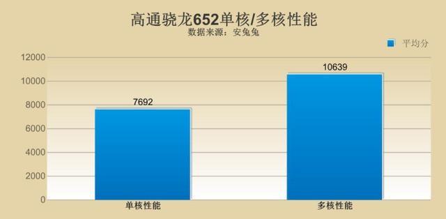 骁龙625/骁龙652/三星8890/麒麟960/联发科P10 同是8核但差别巨大