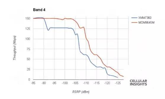 两版iphone 7信号有差异 苹果引入英特尔基带是个错误