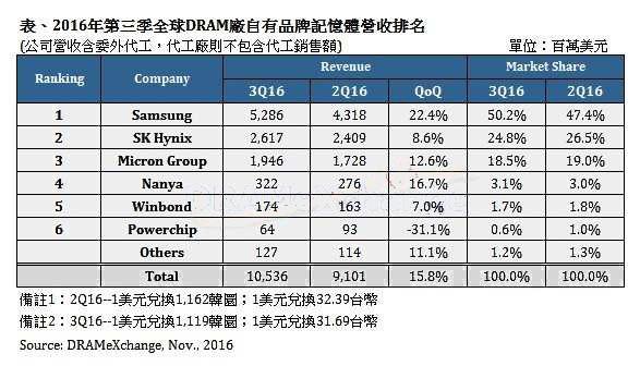 供应逐渐吃紧 第三季全球DRAM总体营收成长约15.8%