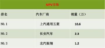10月份轿车/SUV/MPV等市场汽车厂商销量排名