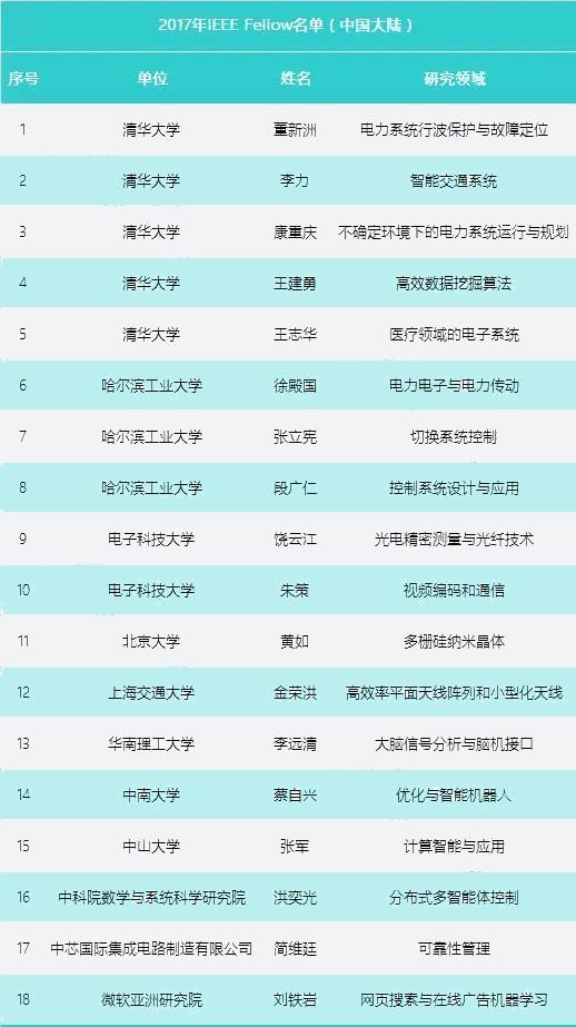 32位中国科学家当选新一届IEEE Fellow