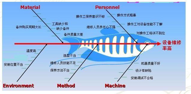 解析如何运用5W1H分析法解决SMT贴片加工生产问题