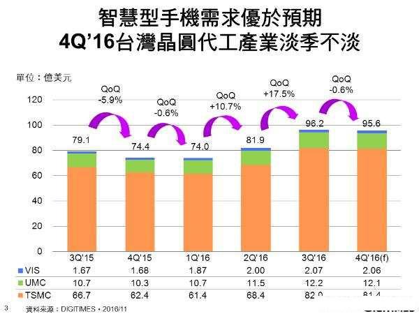 智能手机需求成长带动 第4季台湾晶圆代工厂合计营收或可达95.6亿美元
