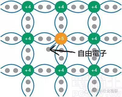 n型半导体的结构示意