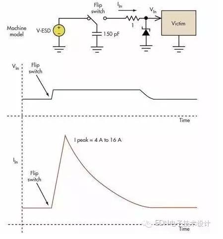 防止过压损坏的最佳保护措施是用非线性电路进行限压或钳位