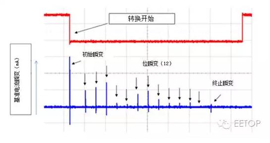 图1. 12位SAR ADC基准引脚上的电流瞬变   由于这些动态电流,需要使用高质量旁路电容器(CREF)对基准引脚进行去耦合操作。此旁路电容器用作一个电荷存储器,在这些高频瞬变电流期间提供瞬时充电。应该将基准旁路电容器放置在尽量靠近基准引脚的位置上,并使用较短的低电感连接将它们连接在一起。   图2为有两个独立内部电压基准的14位双ADC ADS7851的电路板布局布线示例。