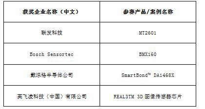 2016中国智能硬件行业年度评选获奖名单隆重发布