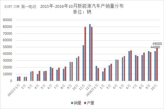 【数据】中汽协:10月新能源汽车产量达4.9万辆