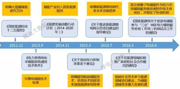 一文看懂中国储能锂电池市场需求