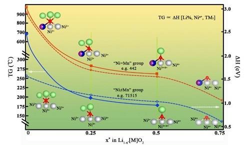 锂电池三元层状NMC材料研究取得进展