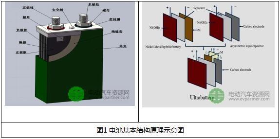 超低温动力<a target=_blank href='http://www.krscuoz.cn/'>电池</a>根柢特性介绍