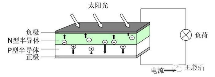 【深入浅出】晶体硅电池发电原理