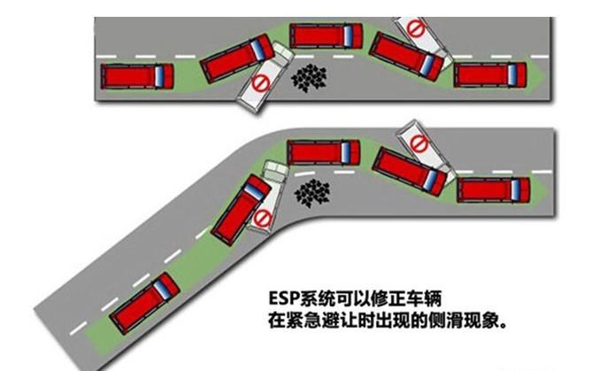 车身稳定系统中的MEMS加速度传感器应用