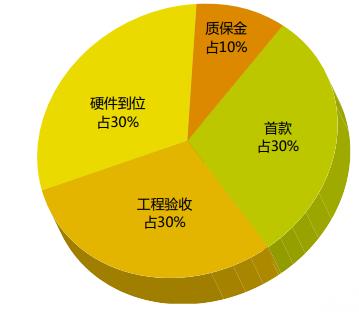 2016年中国安防系统集成商发展状况如何?