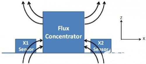 三轴磁传感器高温可靠性问题得到解决