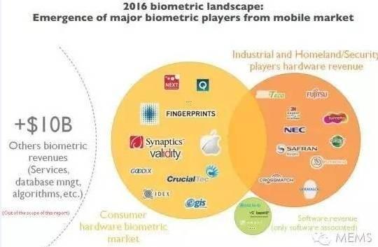 生物识别传感器市场被传统技术垄断