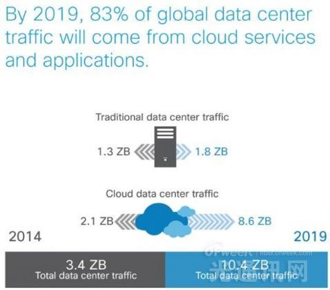 思科:60%超大规模数据中心将部署SDN/NFV解决方案