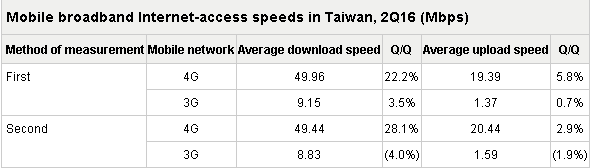 台湾4G移动互联网接入平均下载速度达49.44Mbps