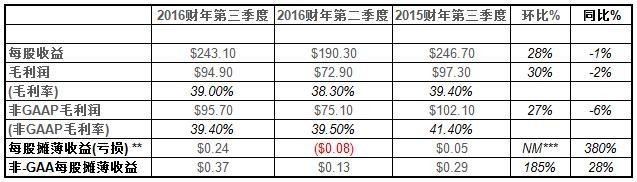 楼氏电子发布2016年第三季度财务报告与第四季度业务发展展望