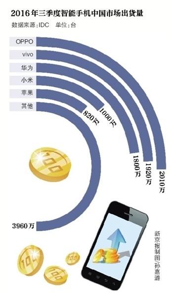 【聚焦】市场占有率第一!3亿元代价强化与渠道关系?揭秘OPPO为什么这么火