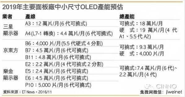 京东方增设6代可挠式OLED产线 产能仅次于三星
