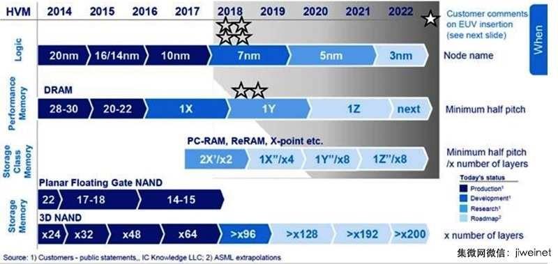 ASML:第二代EUV系统预期2024年问世