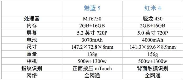 魅蓝5和红米4对比:699元!同价位都有何特色?谁更值得入手?