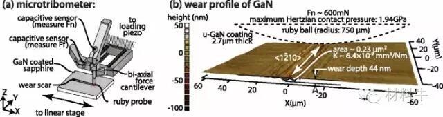 GaN耐磨性能接近钻石 或开辟应用新市场