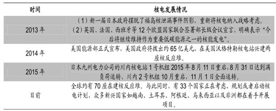 """【深度】2016我国核电产业概况及""""十三五""""核电设备市场前景分析"""
