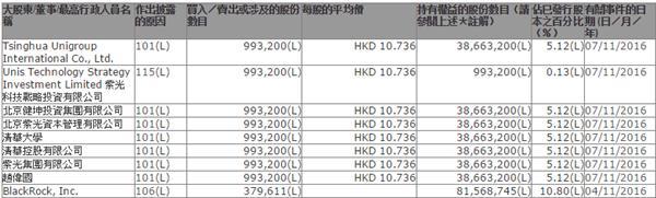 紫光集团举牌中兴通讯H股 较A股折价40%
