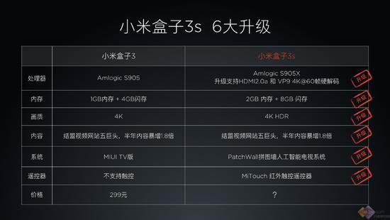 小米盒子3s评测:299元!4K HDR人工智能机顶盒?怎么样?