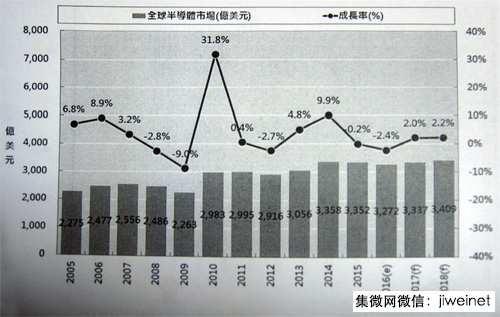 卢超群:台湾如何突破下一波半导体产业竞争与挑战