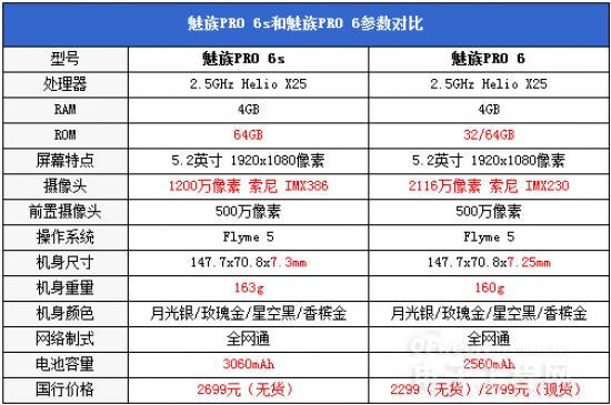 魅族PRO 6s对比PRO 6:便宜100元!PRO 6s/ 6续航/拍照给几分?哪个好?