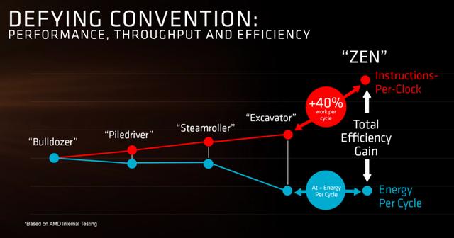 战平顶级8核i7!AMD ZEN将至 Intel慌不慌?
