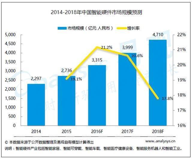 【深度】中国智能硬件产业现状与发展分析