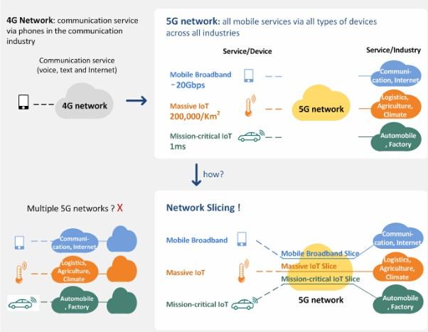 5G网络切片是什么?如何实现端到端网络切片?