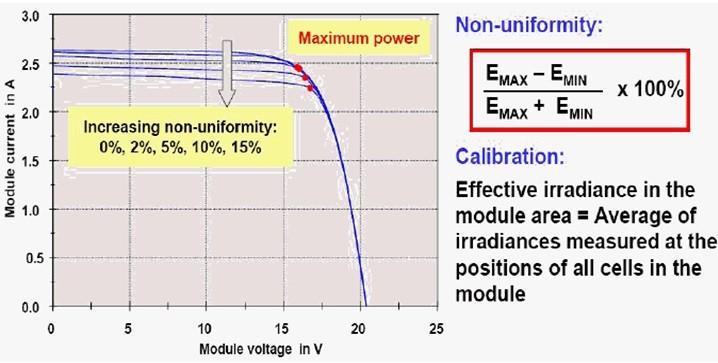 2、 电子负载匹配   在前面问题中有过阐述,采用容性负载或阻性负载(离散),若是匹配不好,在I-V扫描过程中点数过少就很容易错过Pmax,则计算的FF就会偏低。   3、 脉冲宽度不够   在短脉宽测试PERC、HIT、N型时均会出现曲线分离现象,这个曲线分离就会导致错过最大功率点,不同的扫描方向会表现出被低估或高估的FF结论。