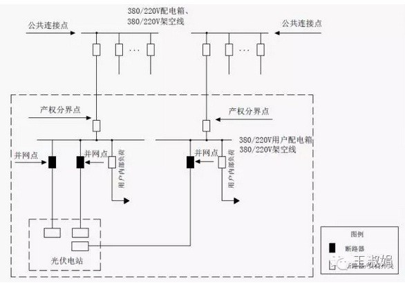 【干货】分布式光伏项目电网接入13个典型设计方案