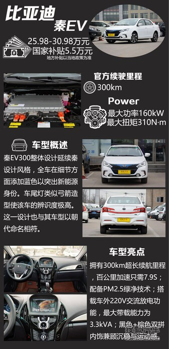 10-20万之间适合您新能源汽车