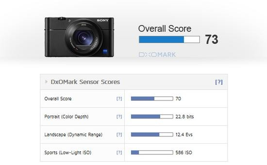 DxO:索尼RX100 V传感器低感有余,高感不足