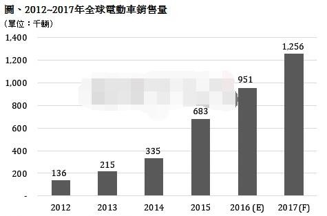 第四季,中国,电动汽车,55万辆