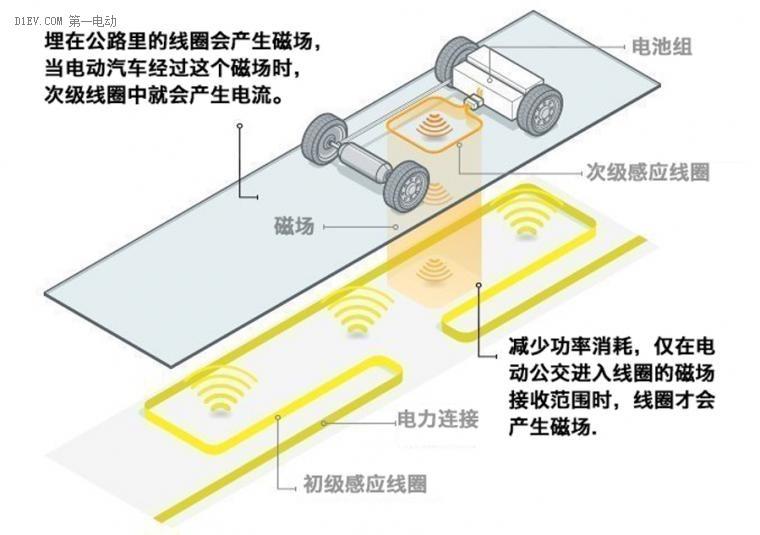 电动公路,能量转化,大巴充电,电动汽车,无线充电