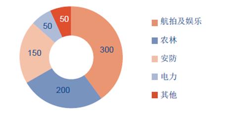 2017年中国无人机行业发展趋势及市场规模预测【图】
